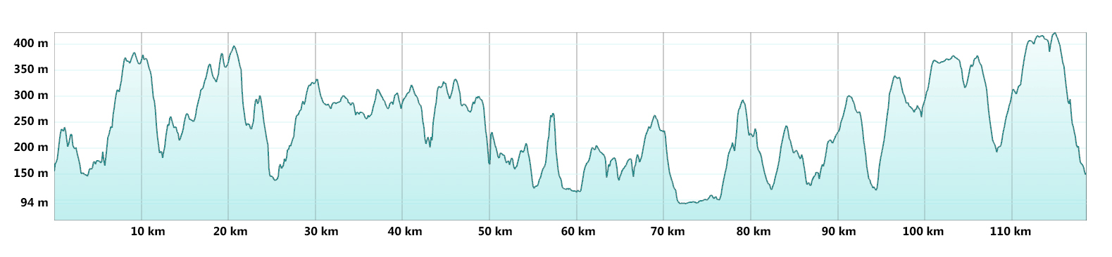 White Peak MTB Route Profile