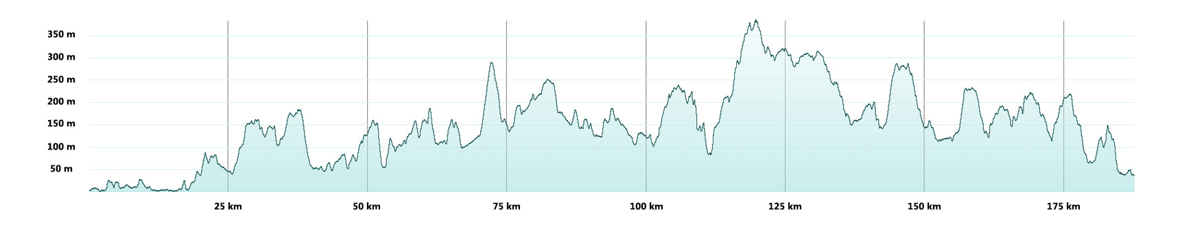 Sandstone Way Route Profile